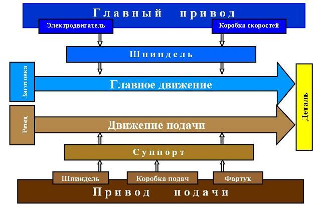 Схемы управления приводами